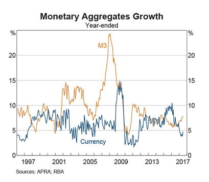 Australia: Currency Growth