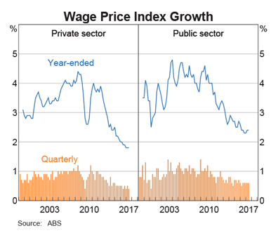 Australia Wages Growth