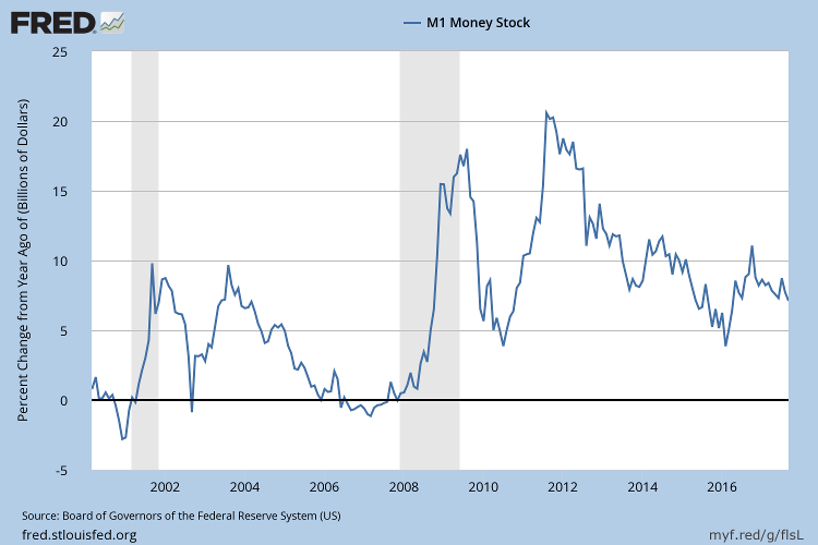 M1 Money Stock