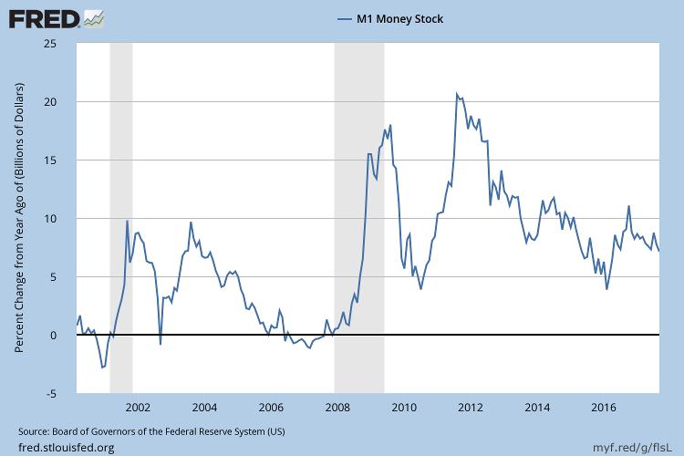 M1 Money Stock