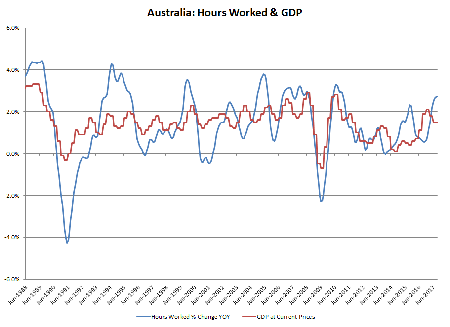 Australia: Hours Worked and GDP
