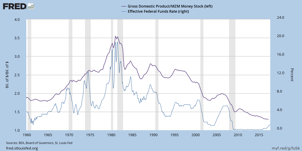M1 Money Supply and GDP Growth