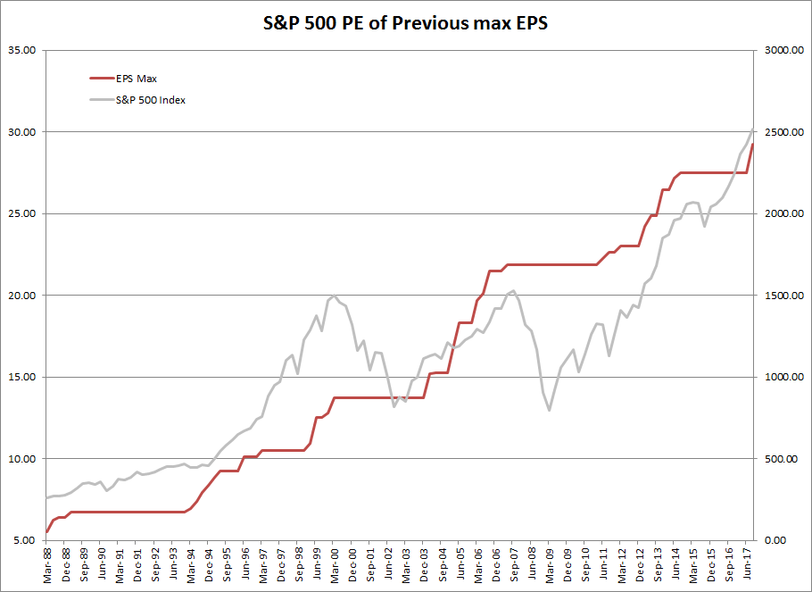 S&P 500 and Peak Earnings