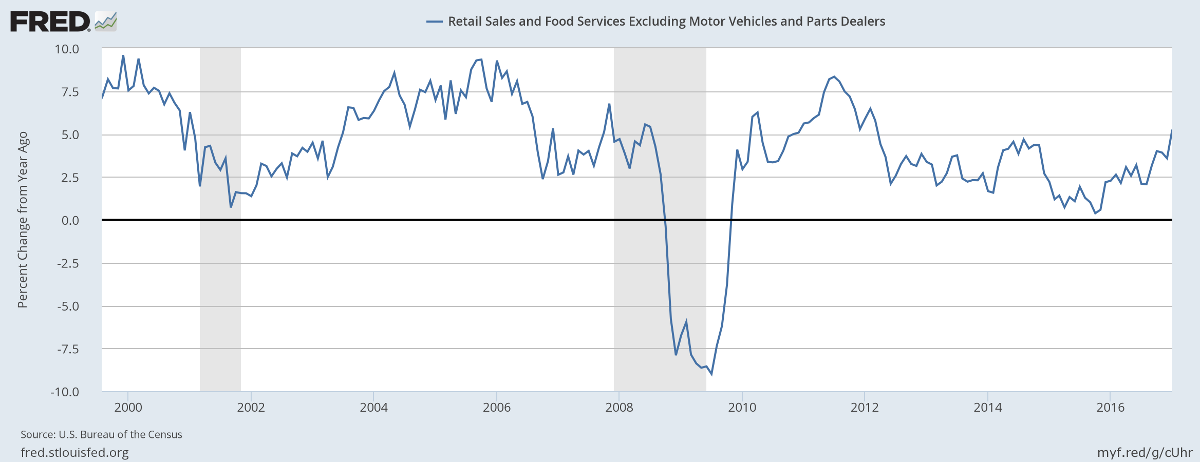 Retail & Food Sales