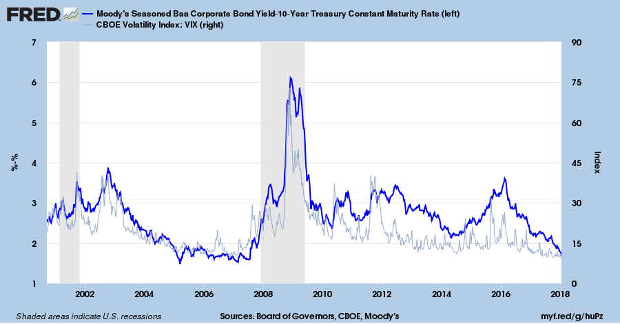 Corporate Bond Spreads and VIX