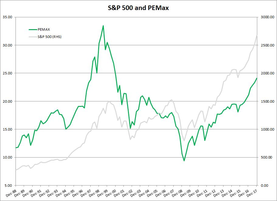 S&P 500 PE Max
