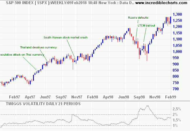 S&P 500 in 1998