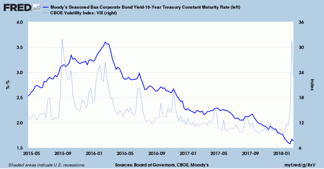 Corporate Bond Spread (Baa minus 10-Year Treasury Yield)