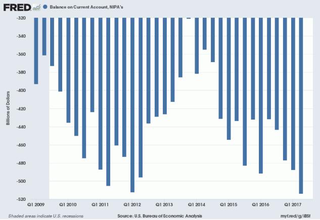 US Current Account Deficit