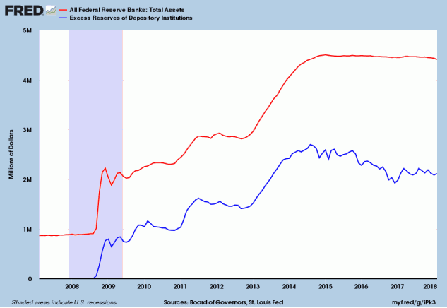Fed Excess Reserves