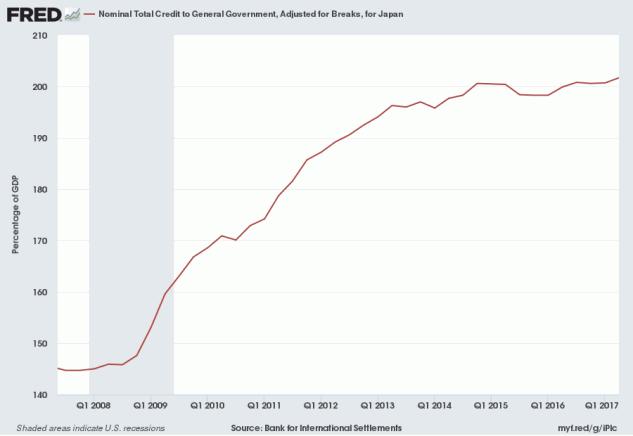 Japan Public Debt to GDP
