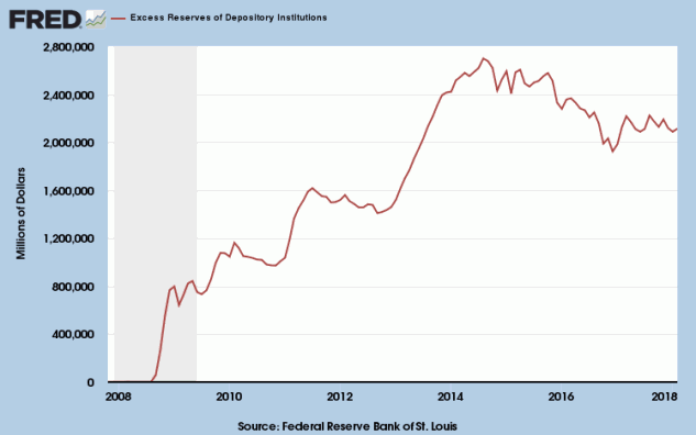 Federal Reserve Bank: Excess Reserves of Depositary Institutions