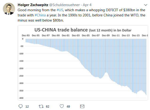 Twitter: US-China trade deficit