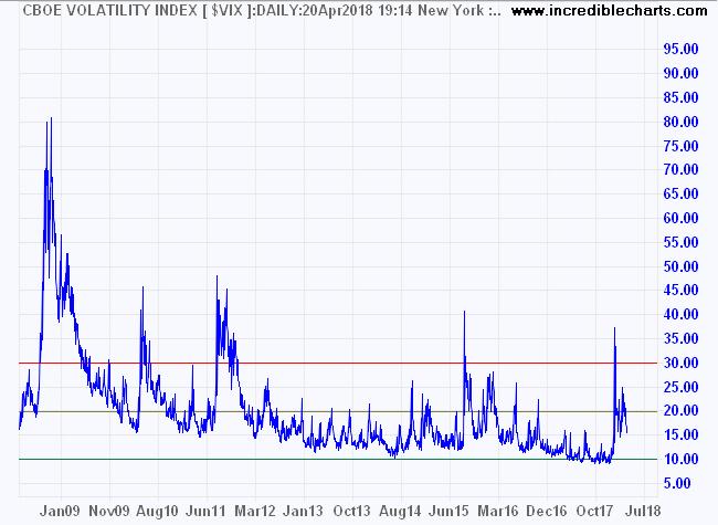 S&P 500 Volatility (VIX)