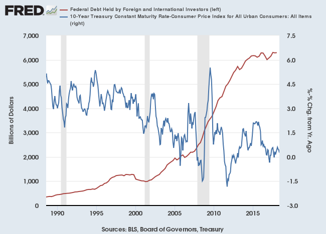 International Investment in US Federal Debt