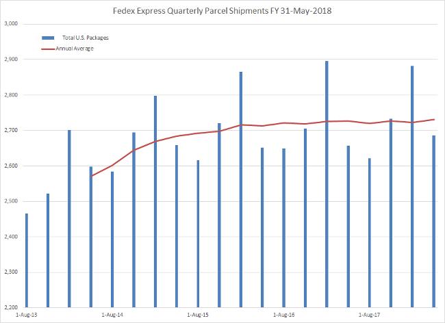 Fedex Express Parcel Statistics