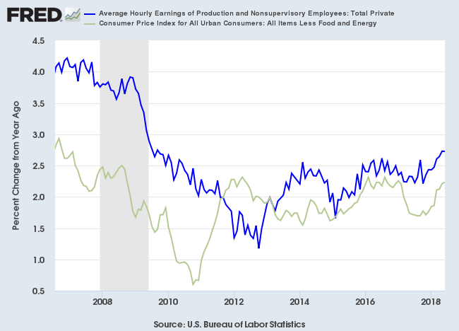 Core CPI and Average Hourly Earnings: Production and Nonsupervisory