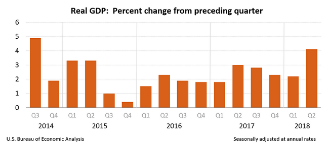 Real GDP for Q2 2018 Annualized