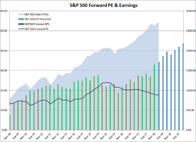 S&P 500 Forward Earnings Estimates