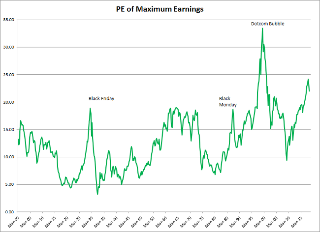 S&P 500 Price-earnings based on Maximum Previous Earnngs