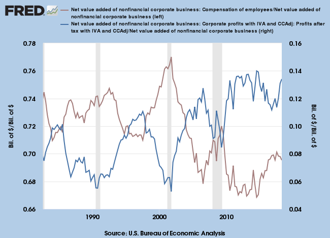 Corporate Profits and Employee Compensation as Percentage of Value Added
