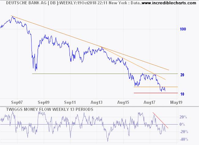 Deutsche Bank (DB.NYSE)