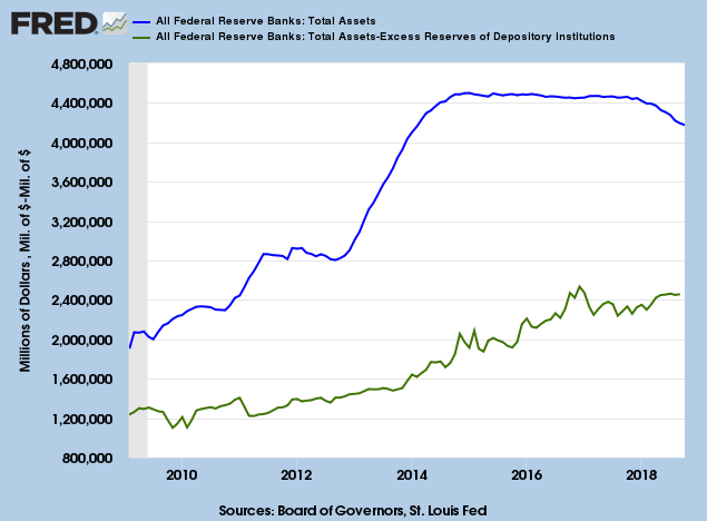 Federal Reserve Assets Net of Excess Reserves