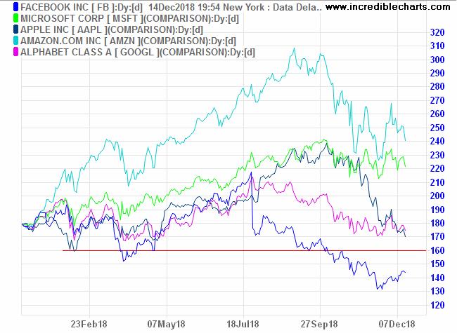 Big Five tech stocks