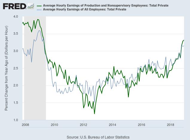Average Hourly Wage Rates