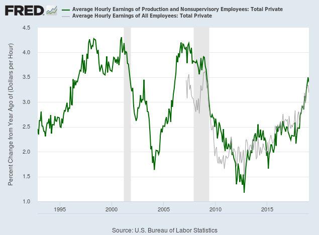 Average Wage Rate Growth