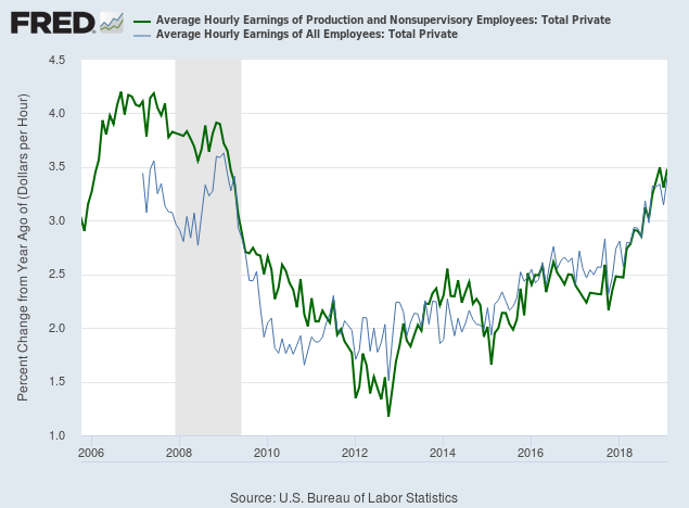 Average Hourly Wages Growth