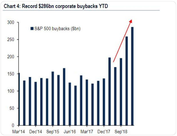 S&P 500 buybacks