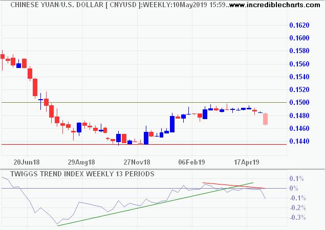 Chinese Yuan/US Dollar