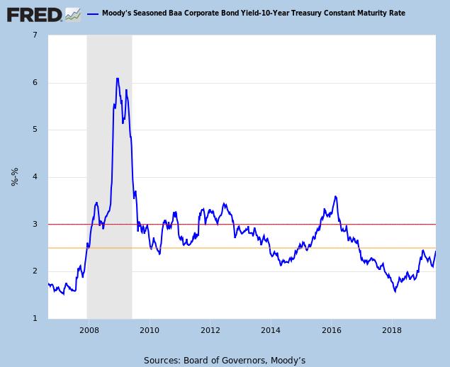 10-Year Baa minus Treasury Yield