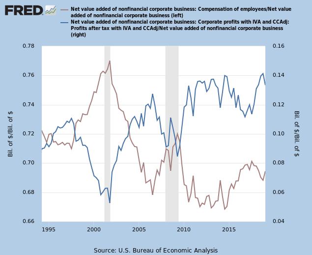 Profits & Compensation % of Value Added