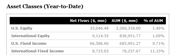 ETF Flows source: ETF.com