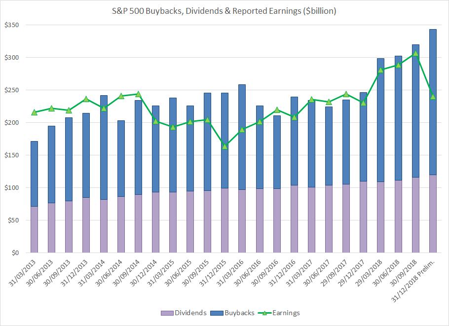 S&P 500 Buybacks, Dividends & Earnings