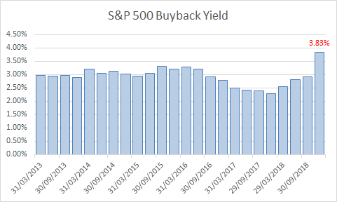 S&P 500 Buyback Yield