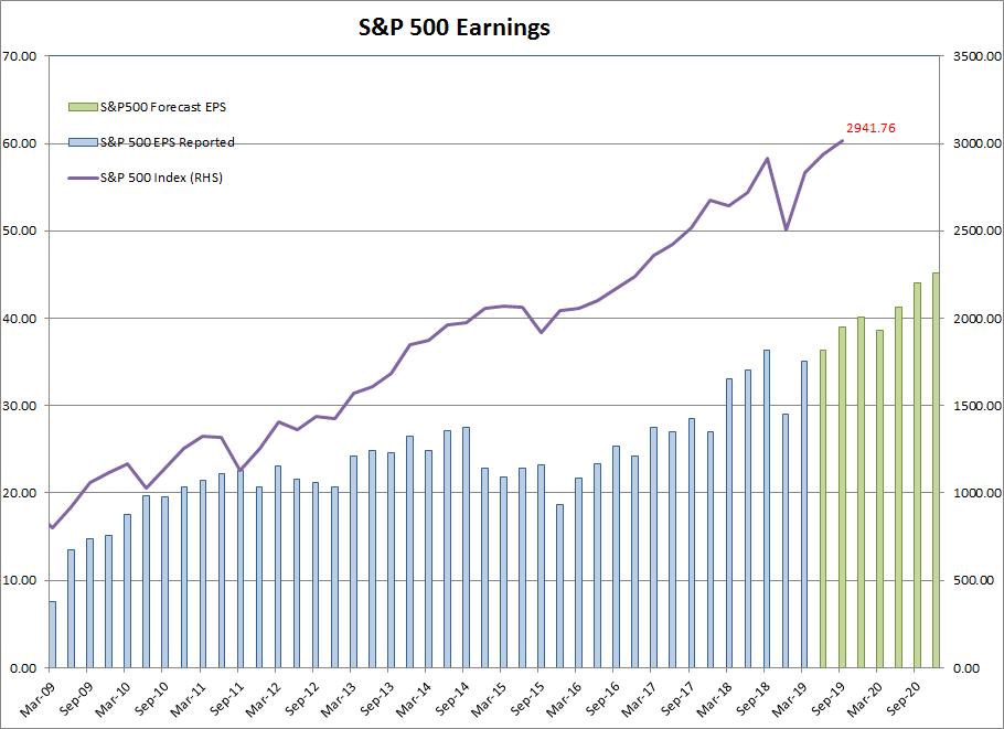 S&P 500 Earnings