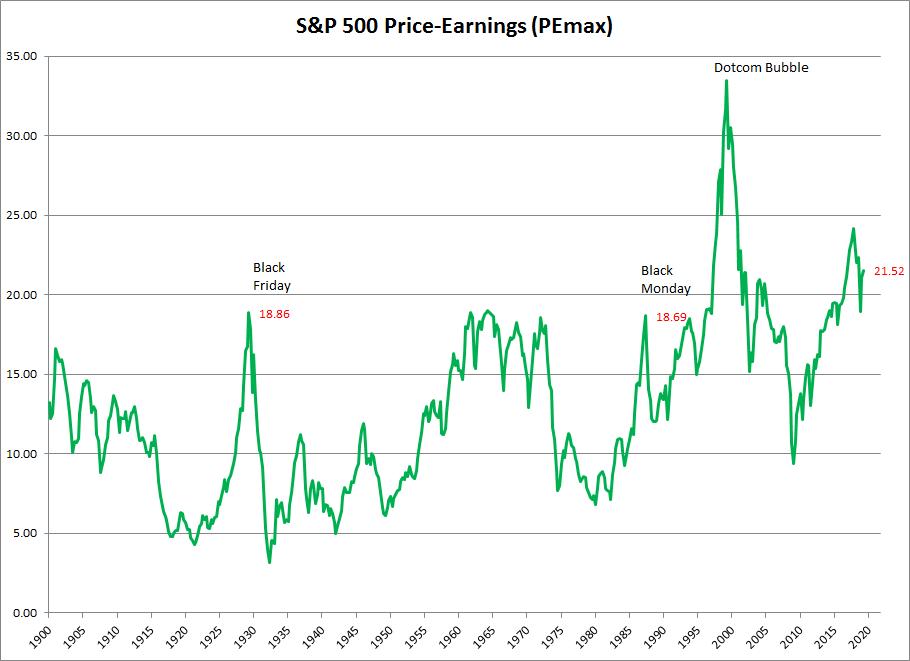 S&P 500 Price-Earnings (based on highest trailing earnings)