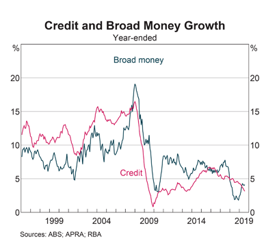 Australia: Credit & Broad Money Growth