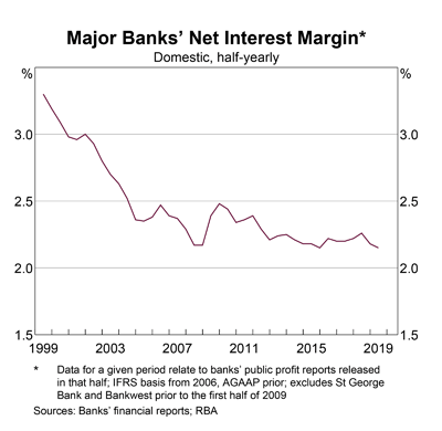 Australia: Bank Net Interest Margins