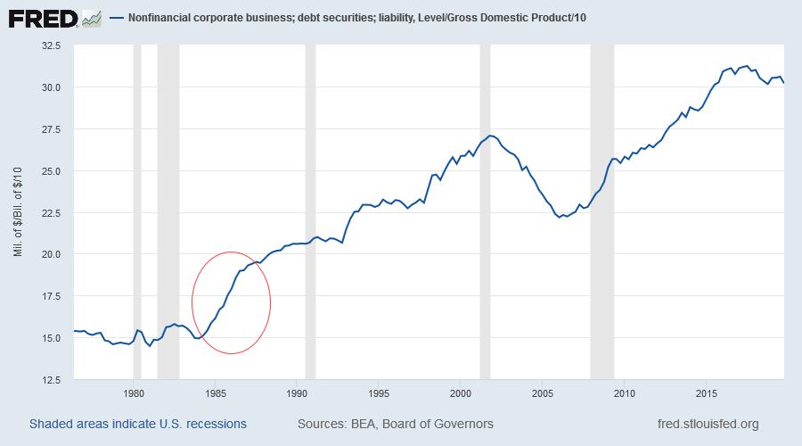 Nonfinancial Corporate Debt
