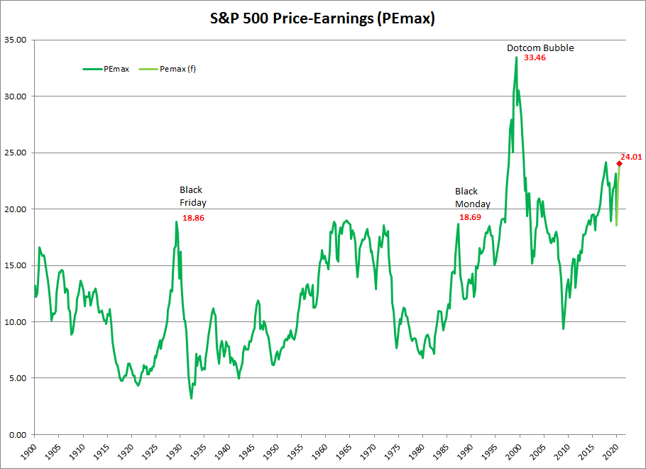 S&P 500 PE of Highest Trailing Earnings