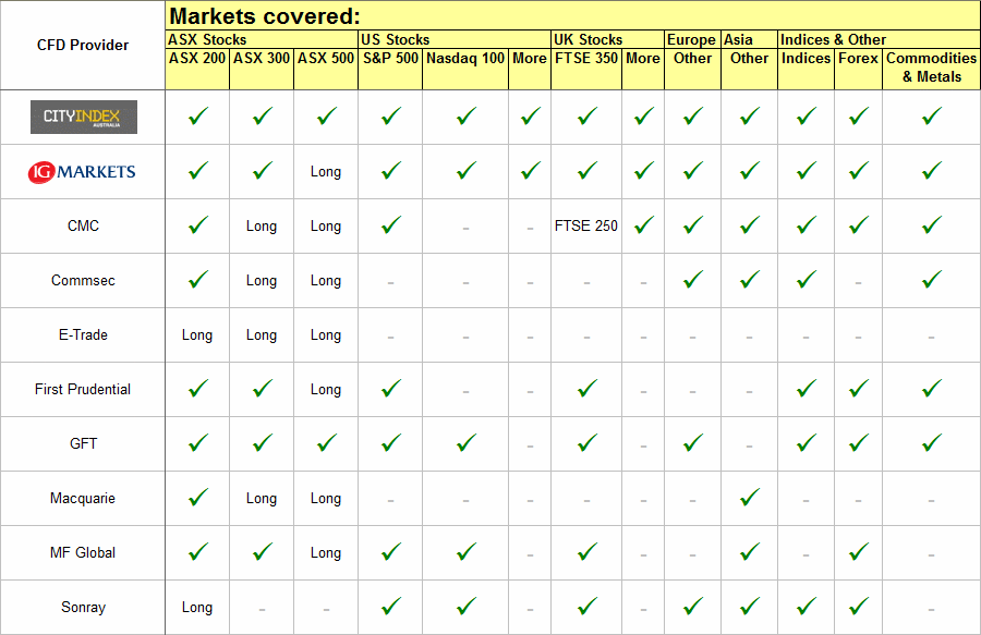 Compare CFD providers market coverage