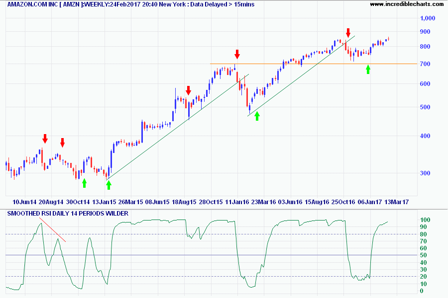 Smoothed RSI