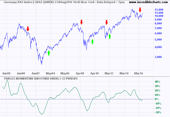 DAX Twiggs Smoothed Momentum - Trend Change