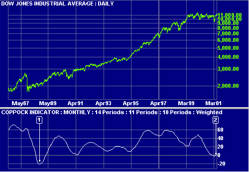 Dow Jones Industrial Average Coppock Indicator