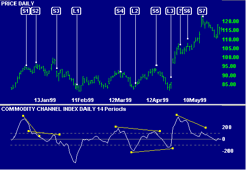 IBM Commodity Channel Index