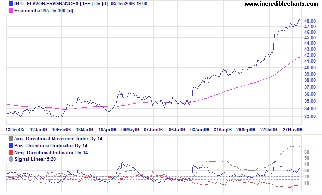IFF typical trend